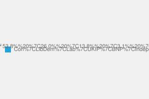 2010 General Election result in Hertford & Stortford
